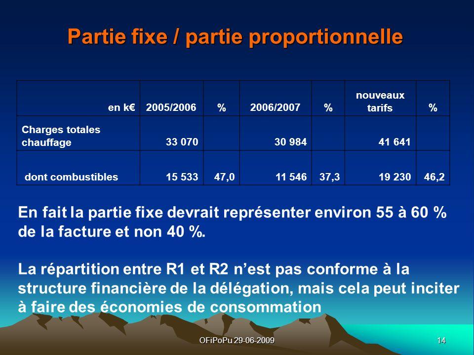 Partie fixe / partie proportionnelle