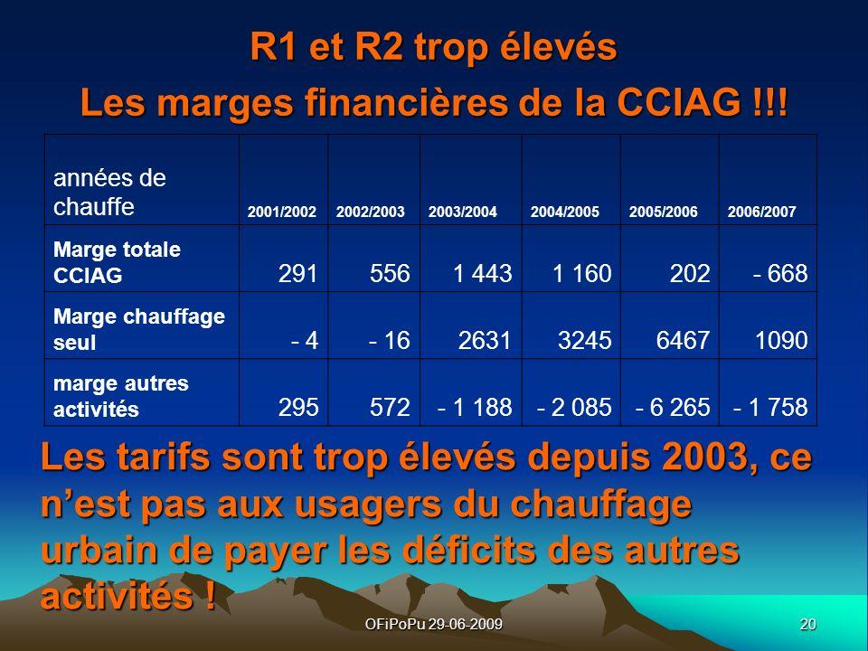 R1 et R2 trop élevés Les marges financières de la CCIAG !!!