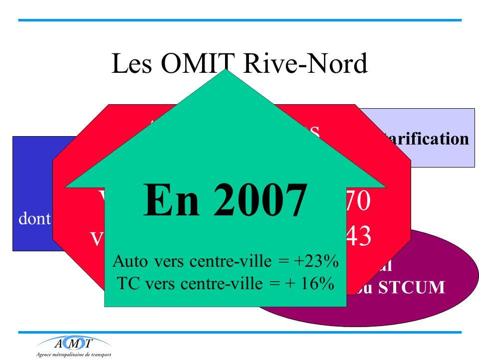 En 2007 Les OMIT Rive-Nord Automobilistes Vers CUM = 42 470