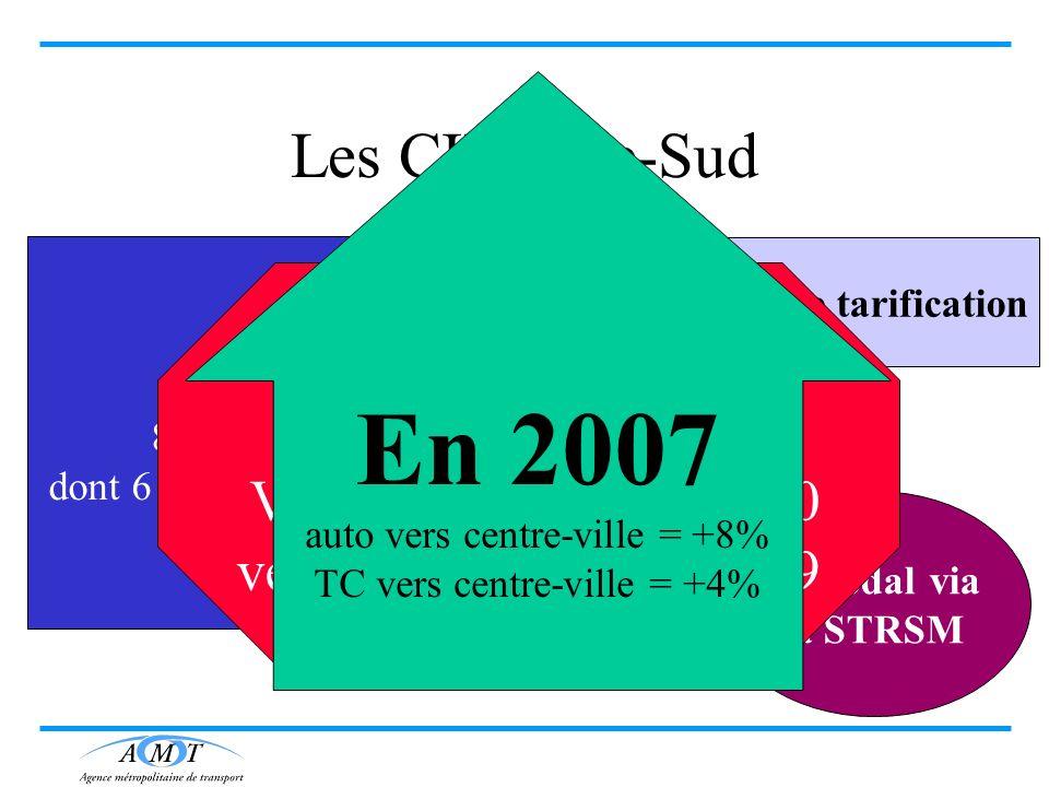 En 2007 Les CIT Rive-Sud Automobilistes Vers CUM = 27 000