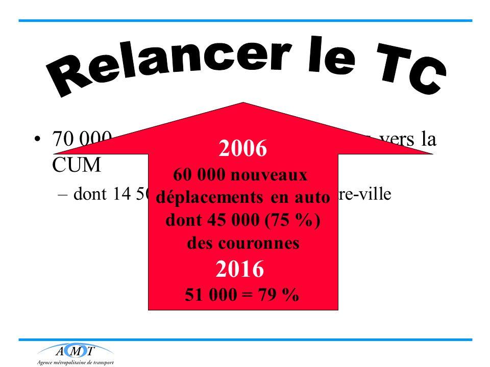 Relancer le TC 2006. 60 000 nouveaux. déplacements en auto. dont 45 000 (75 %) des couronnes. 2016.