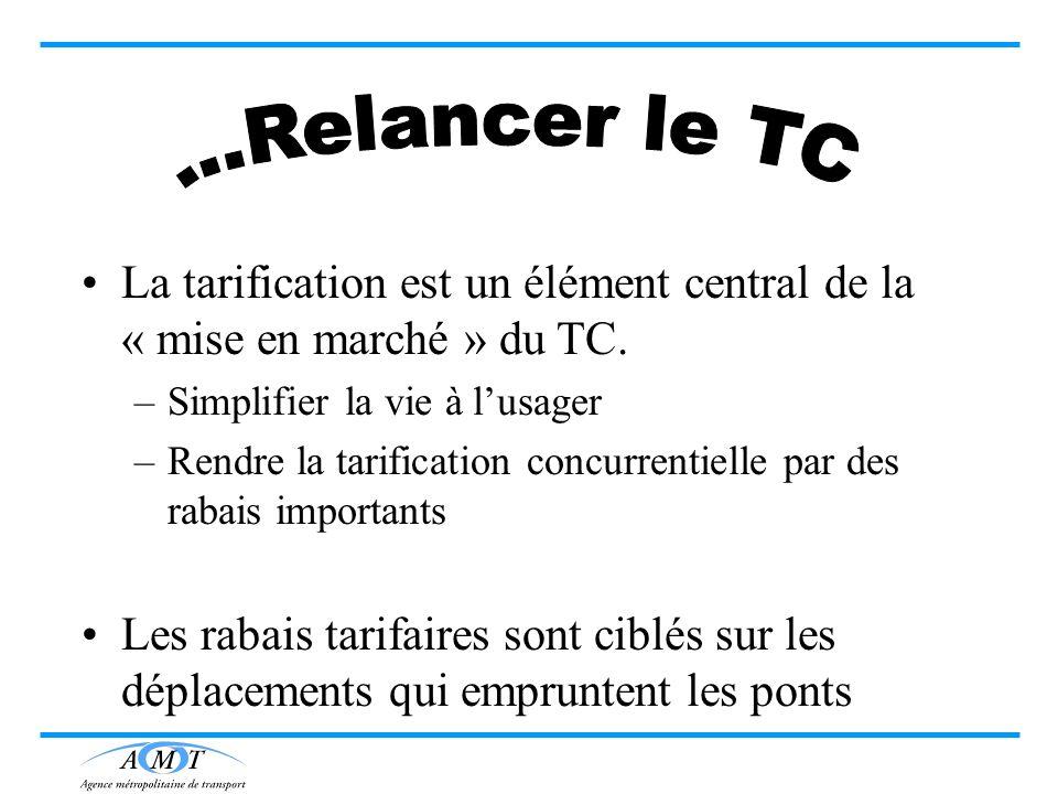 ...Relancer le TC La tarification est un élément central de la « mise en marché » du TC. Simplifier la vie à l'usager.