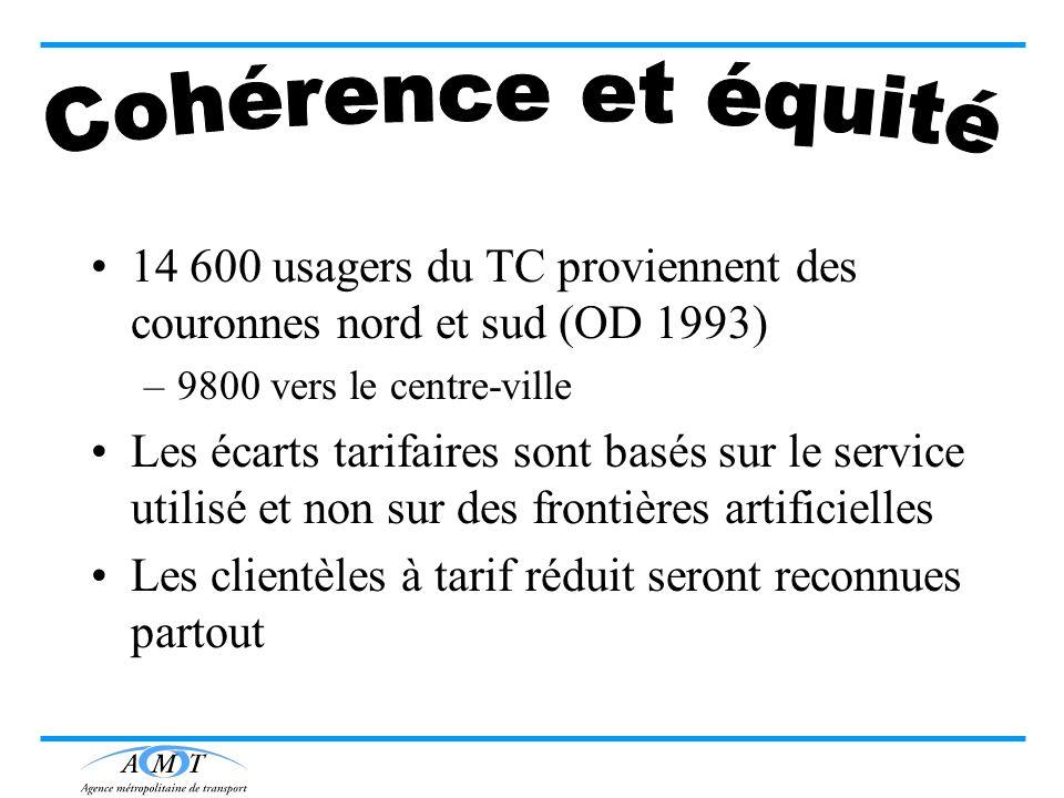 Cohérence et équité 14 600 usagers du TC proviennent des couronnes nord et sud (OD 1993) 9800 vers le centre-ville.