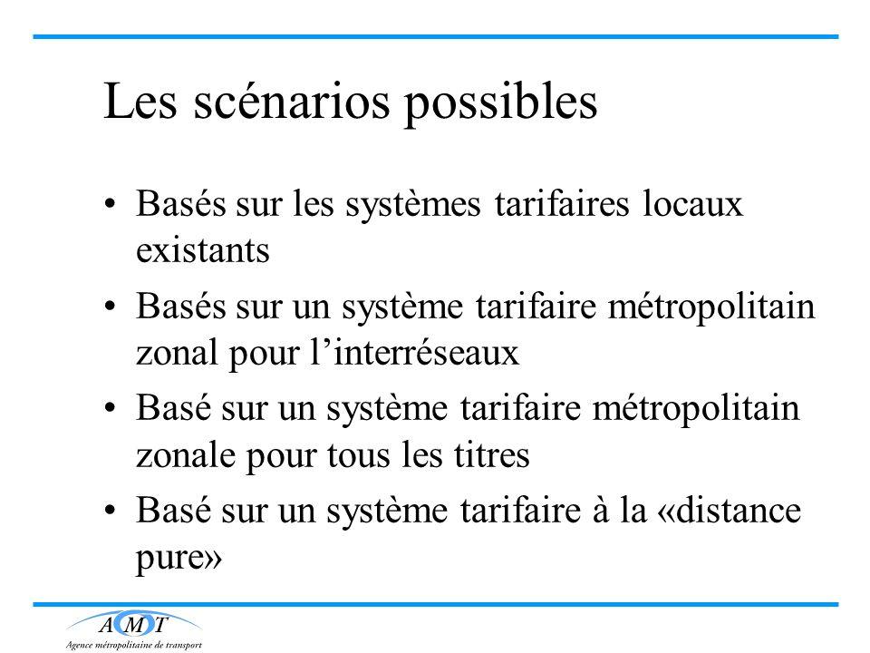 Les scénarios possibles