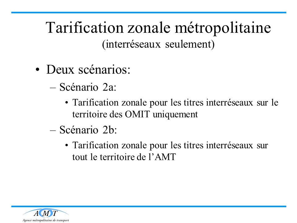 Tarification zonale métropolitaine (interréseaux seulement)