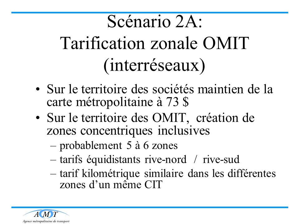 Scénario 2A: Tarification zonale OMIT (interréseaux)