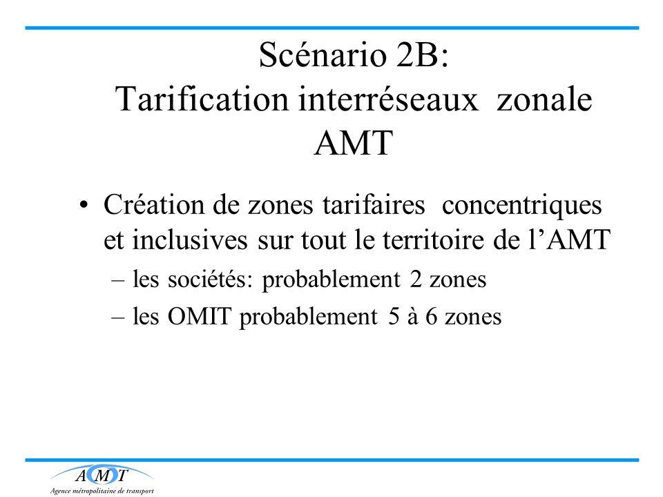 Scénario 2B: Tarification interréseaux zonale AMT
