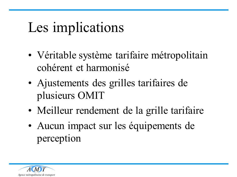 Les implications Véritable système tarifaire métropolitain cohérent et harmonisé. Ajustements des grilles tarifaires de plusieurs OMIT.