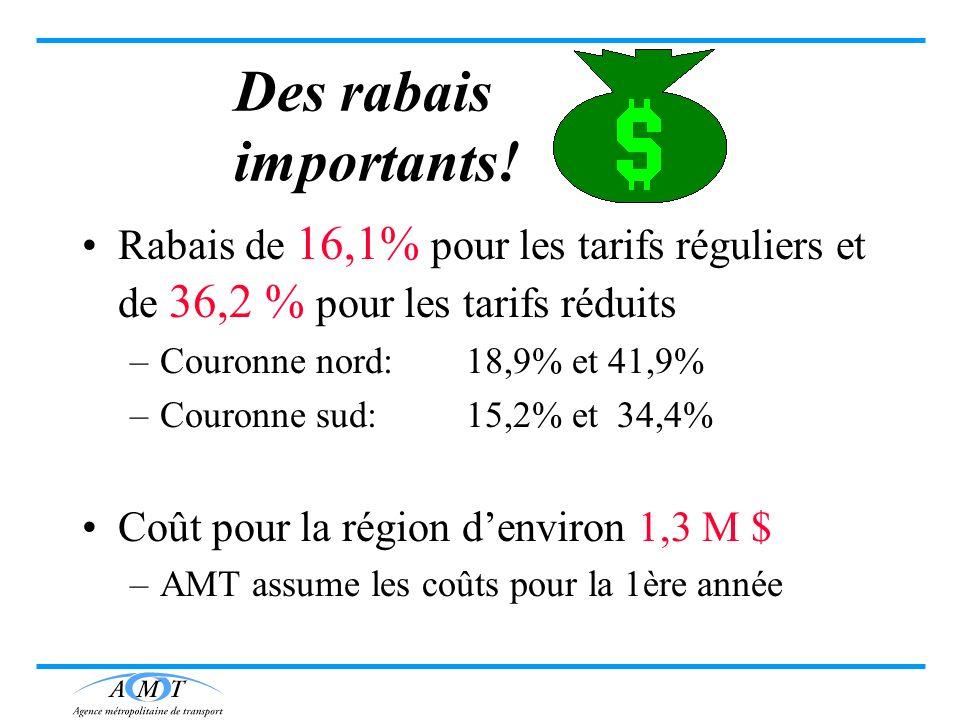 Des rabais importants! Rabais de 16,1% pour les tarifs réguliers et de 36,2 % pour les tarifs réduits.