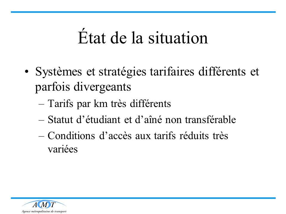 État de la situation Systèmes et stratégies tarifaires différents et parfois divergeants. Tarifs par km très différents.