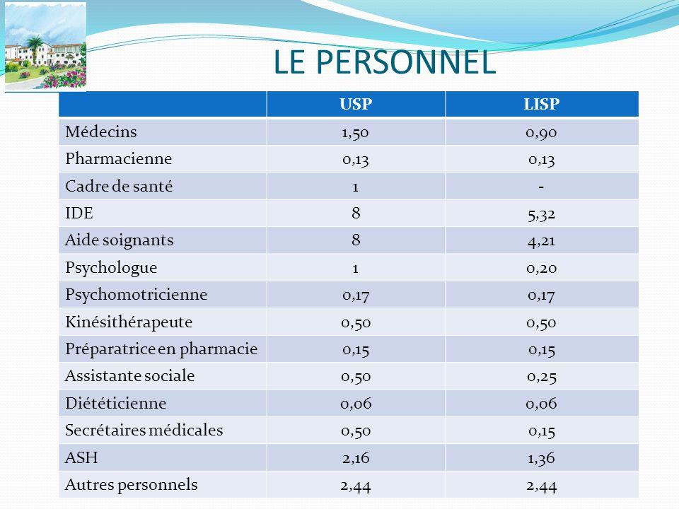 LE PERSONNEL USP LISP Médecins 1,50 0,90 Pharmacienne 0,13