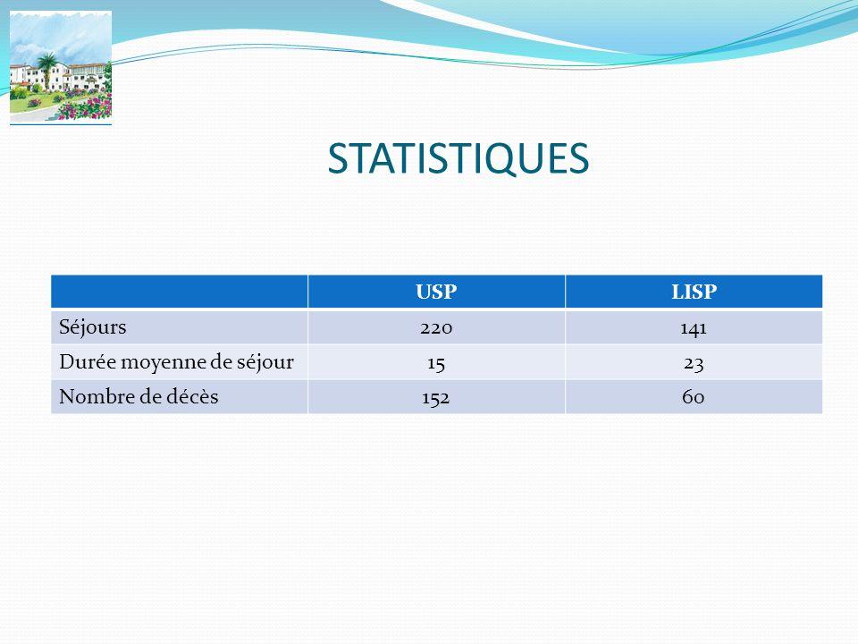 STATISTIQUES USP LISP Séjours 220 141 Durée moyenne de séjour 15 23