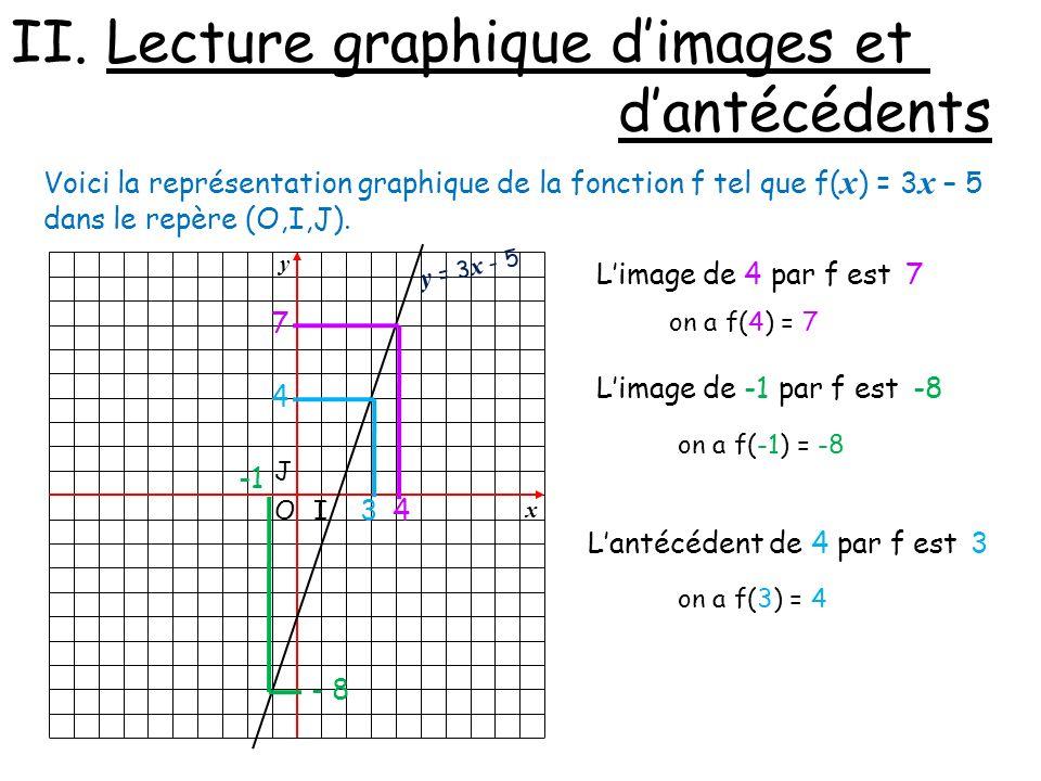 II. Lecture graphique d'images et d'antécédents