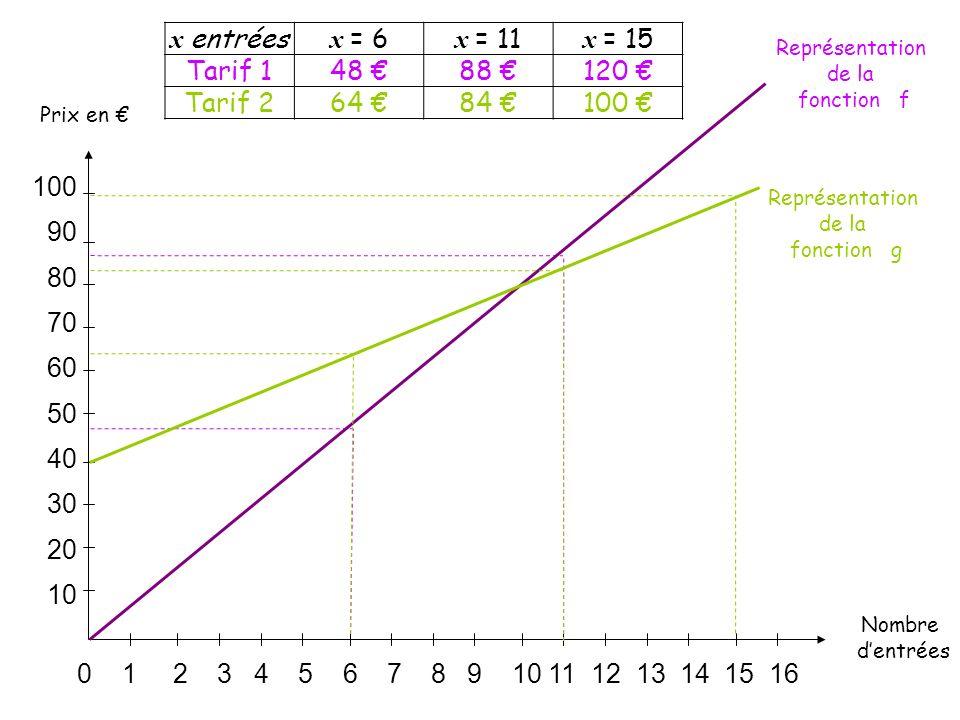 x entrées x = 6 x = 11 x = 15 Tarif 1 48 € 88 € 120 € Tarif 2 64 €