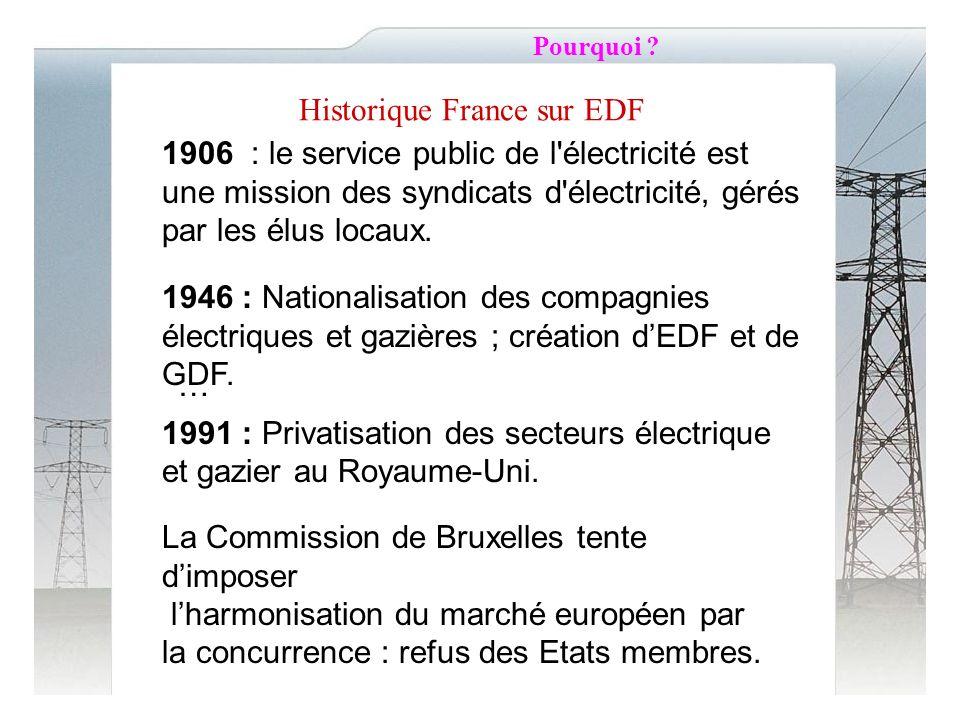 Historique France sur EDF