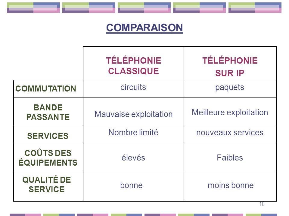 COMPARAISON TÉLÉPHONIE SUR IP TÉLÉPHONIE CLASSIQUE moins bonne bonne