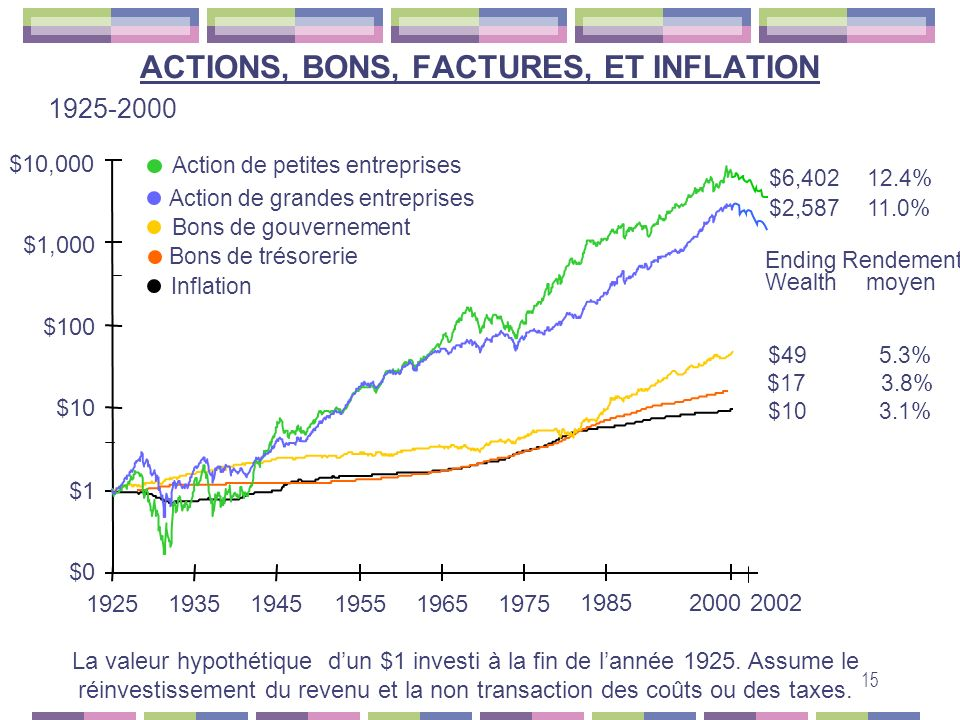 ACTIONS, BONS, FACTURES, ET INFLATION