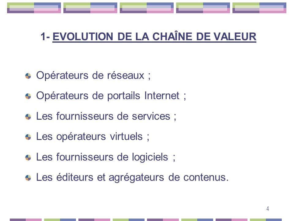 1- EVOLUTION DE LA CHAÎNE DE VALEUR