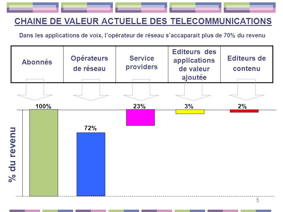 % du revenu CHAINE DE VALEUR ACTUELLE DES TELECOMMUNICATIONS Abonnés