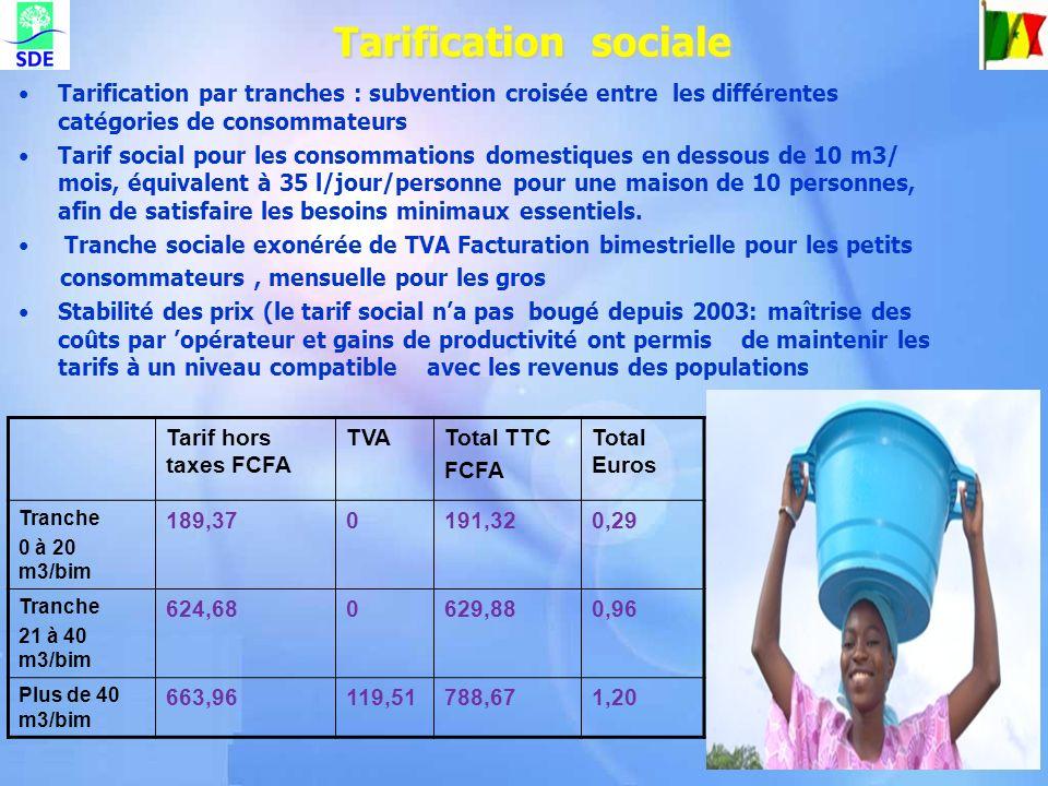 Tarification sociale Tarification par tranches : subvention croisée entre les différentes catégories de consommateurs.