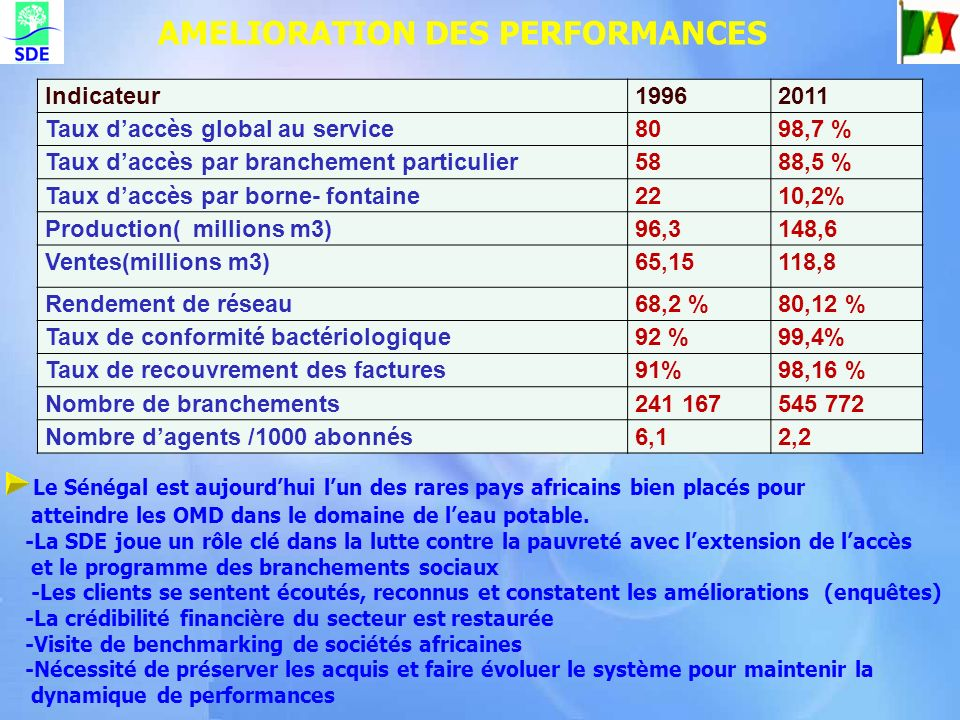 AMELIORATION DES PERFORMANCES