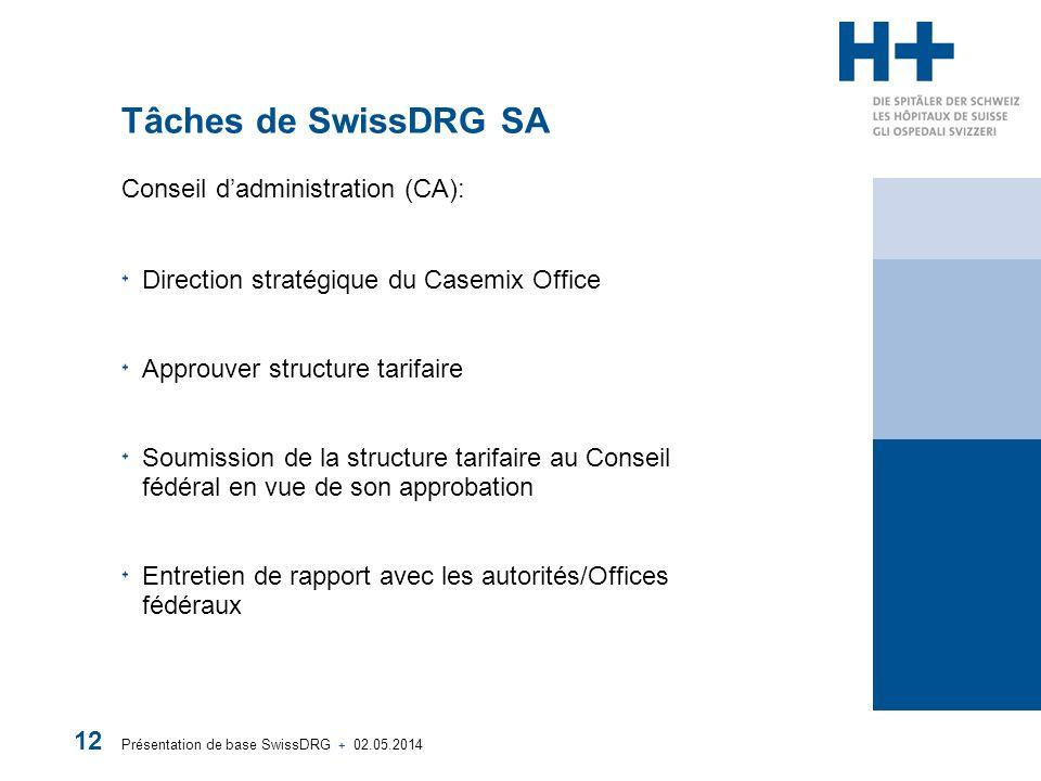 Tâches de SwissDRG SA Conseil d'administration (CA):