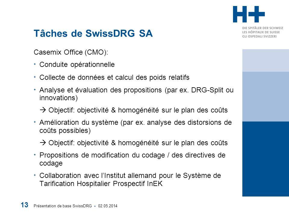 Tâches de SwissDRG SA Casemix Office (CMO): Conduite opérationnelle