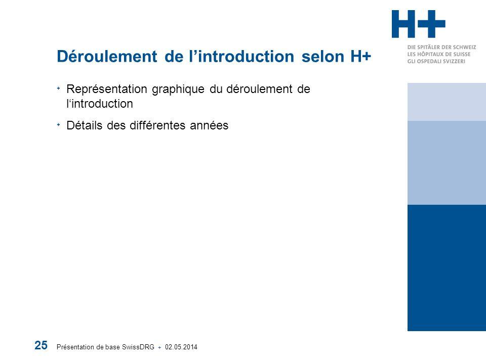 Déroulement de l'introduction selon H+
