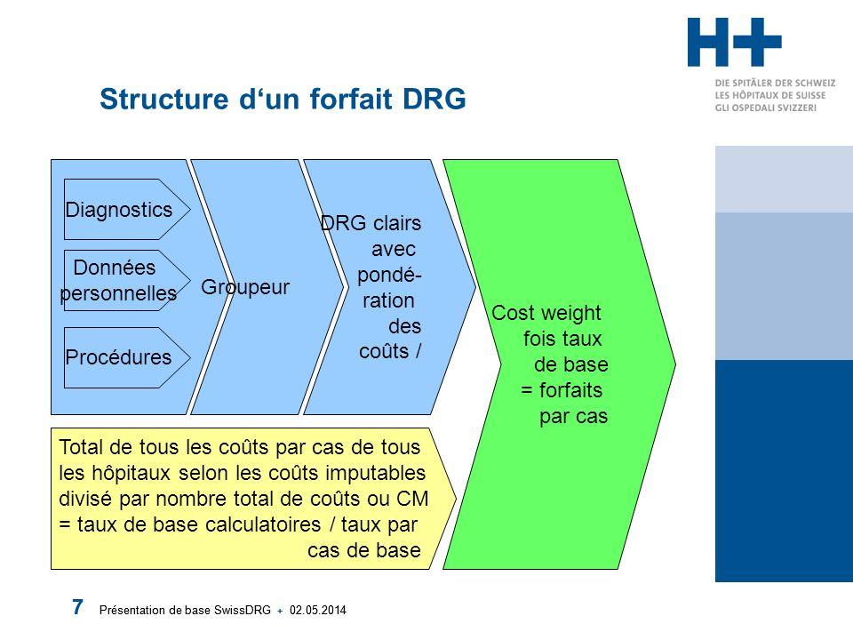 Structure d'un forfait DRG