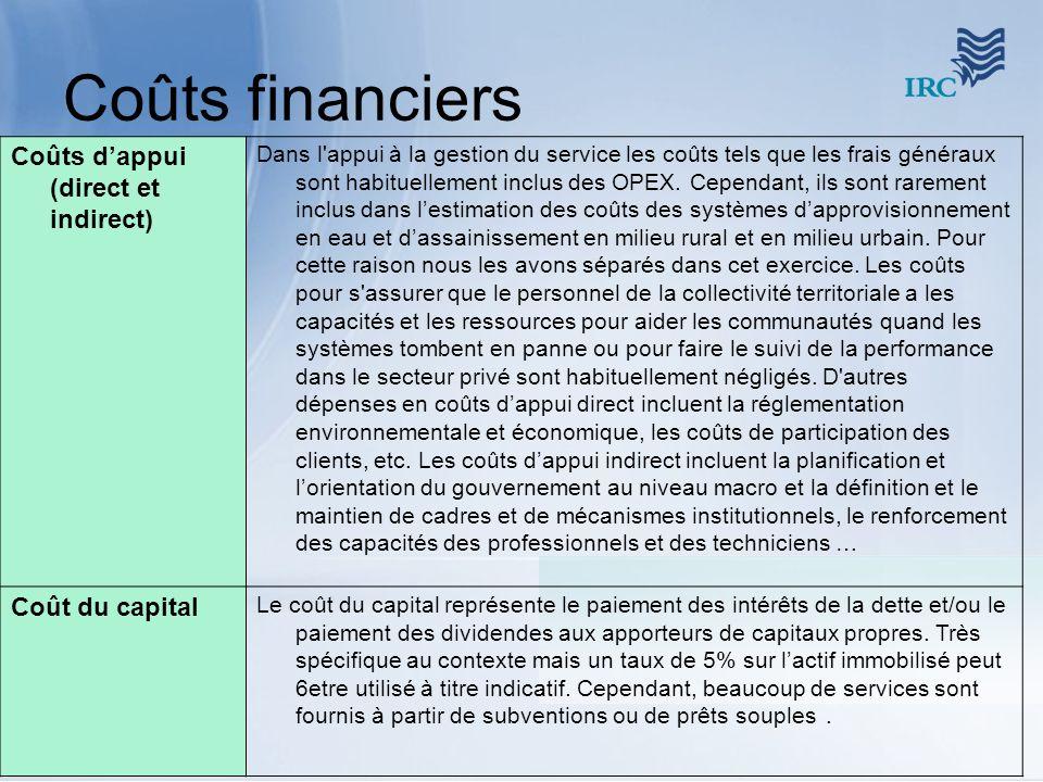 Coûts financiers Coûts d'appui (direct et indirect) Coût du capital