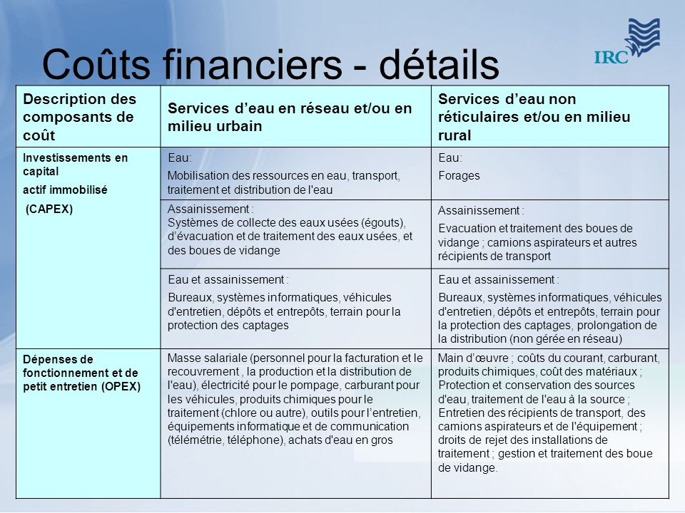 Coûts financiers - détails