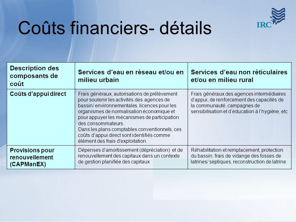Coûts financiers- détails