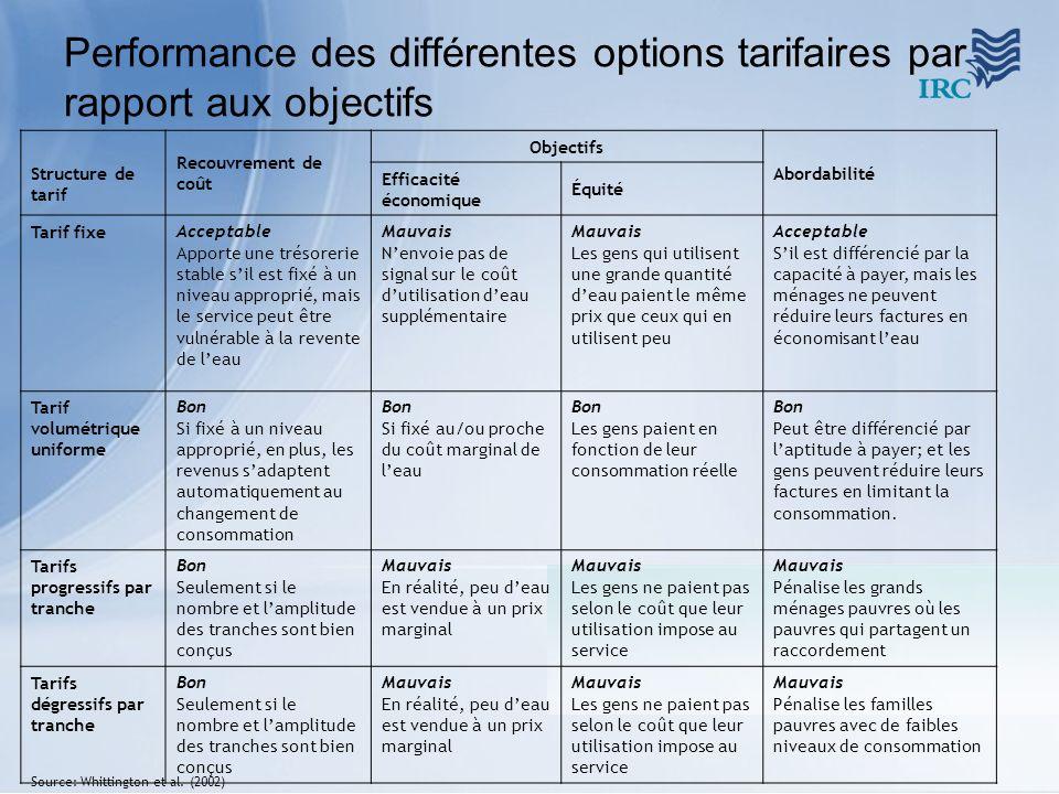 Performance des différentes options tarifaires par rapport aux objectifs