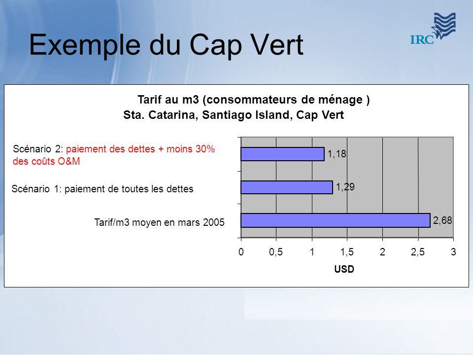 Exemple du Cap Vert Tarif au m3 (consommateurs de ménage )