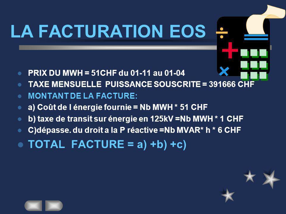 LA FACTURATION EOS TOTAL FACTURE = a) +b) +c)