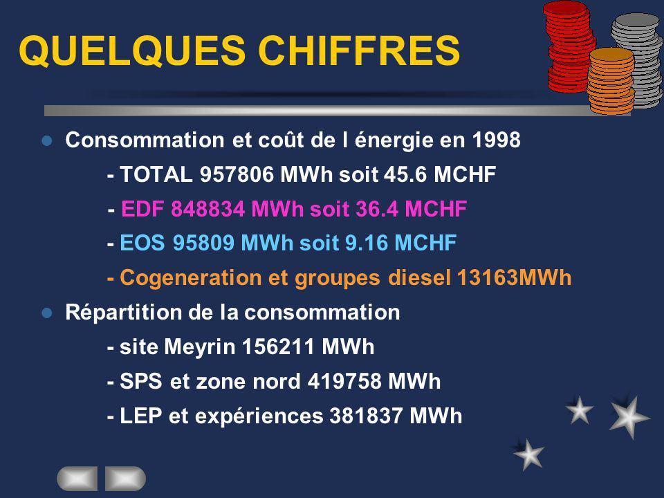 QUELQUES CHIFFRES Consommation et coût de l énergie en 1998