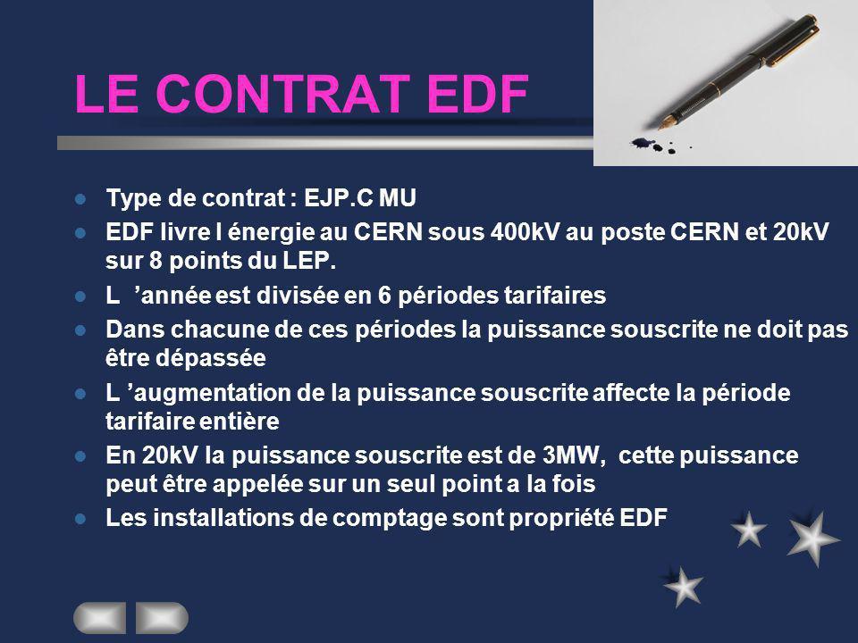 LE CONTRAT EDF Type de contrat : EJP.C MU