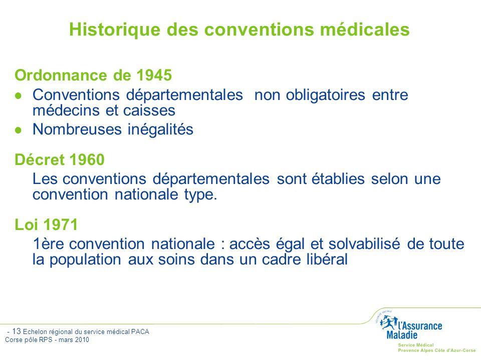 Historique des conventions médicales