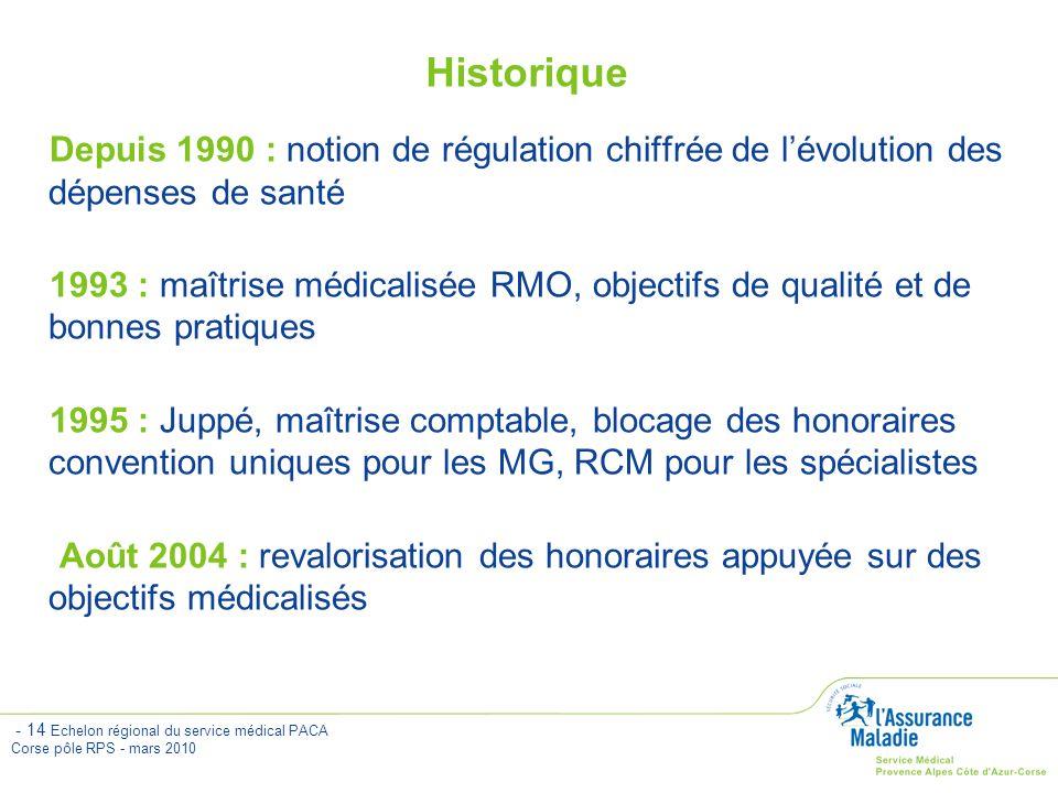 Historique Depuis 1990 : notion de régulation chiffrée de l'évolution des dépenses de santé.