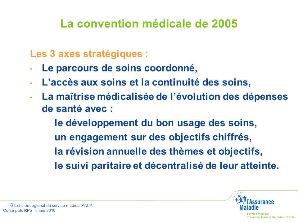 La convention médicale de 2005