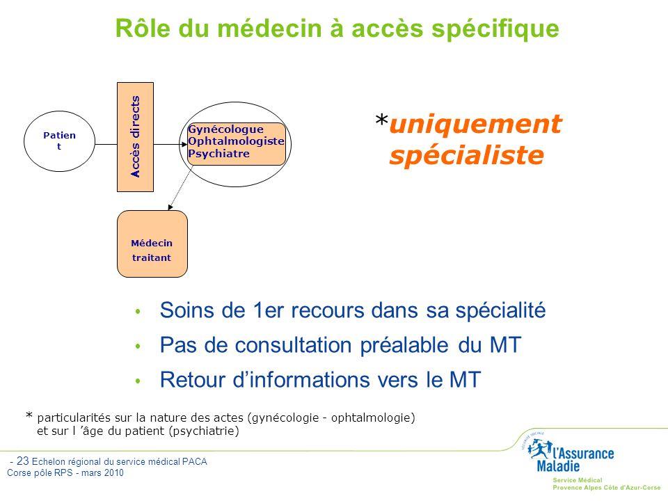 Rôle du médecin à accès spécifique