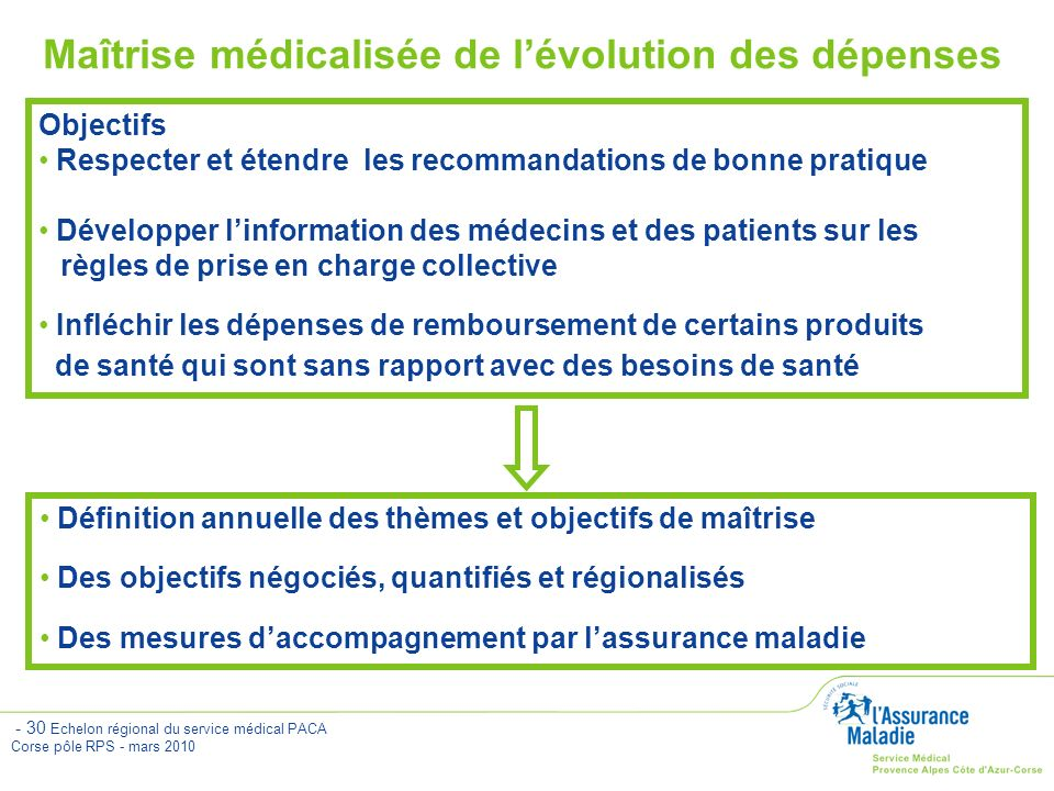 Maîtrise médicalisée de l'évolution des dépenses