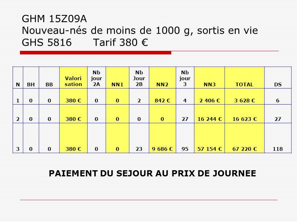 GHM 15Z09A Nouveau-nés de moins de 1000 g, sortis en vie GHS 5816 Tarif 380 €