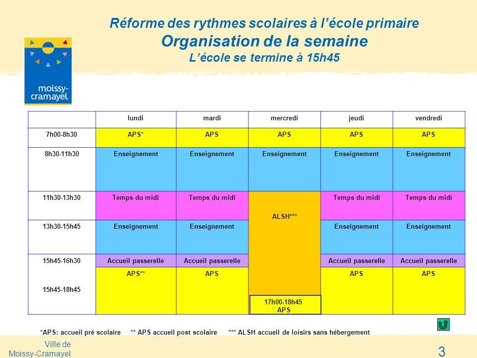 Réforme des rythmes scolaires à l'école primaire Organisation de la semaine L'école se termine à 15h45