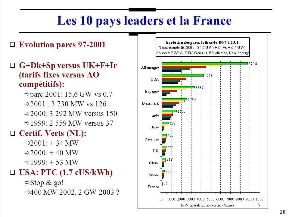 Les 10 pays leaders et la France