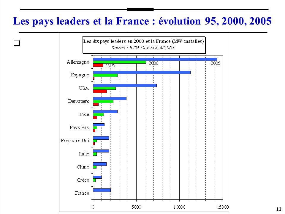 Les pays leaders et la France : évolution 95, 2000, 2005
