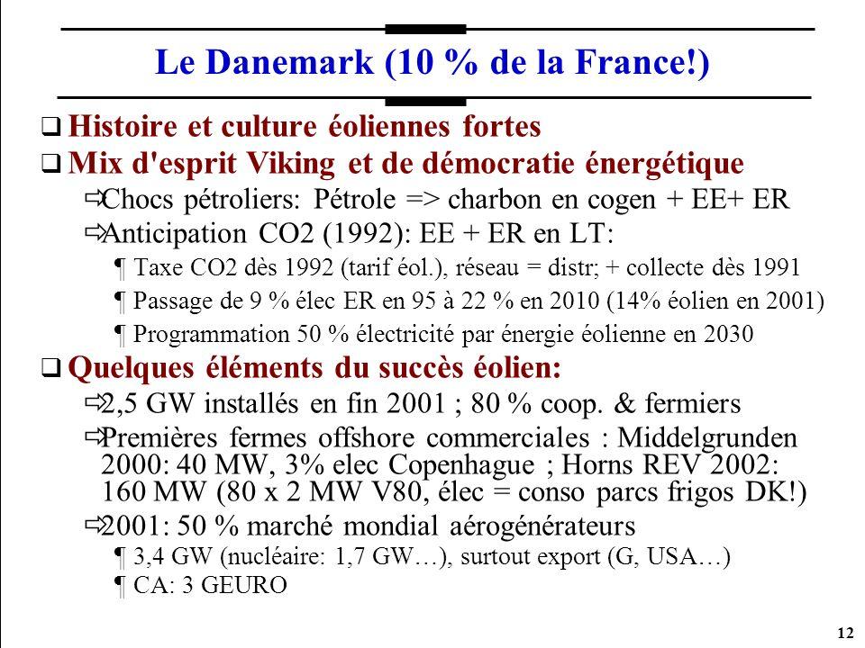 Le Danemark (10 % de la France!)