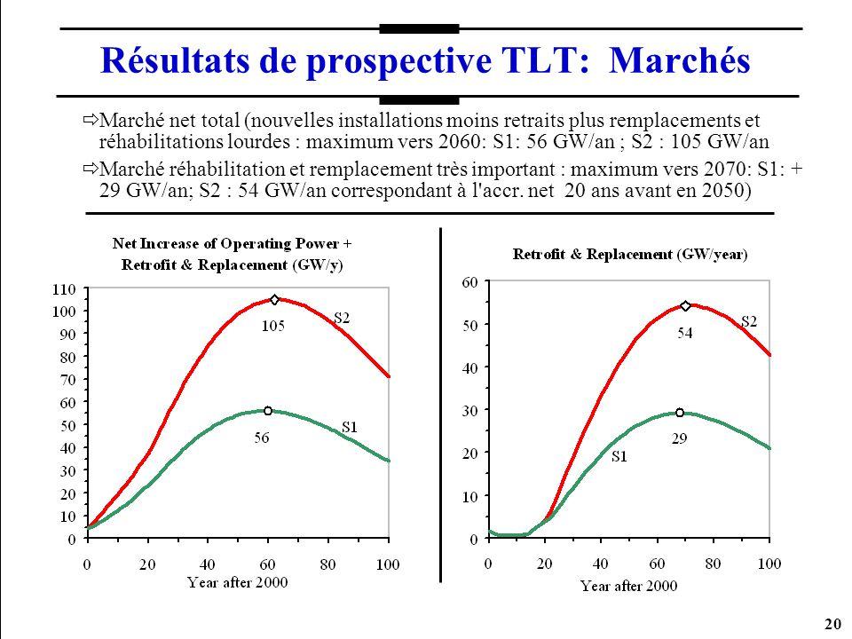 Résultats de prospective TLT: Marchés