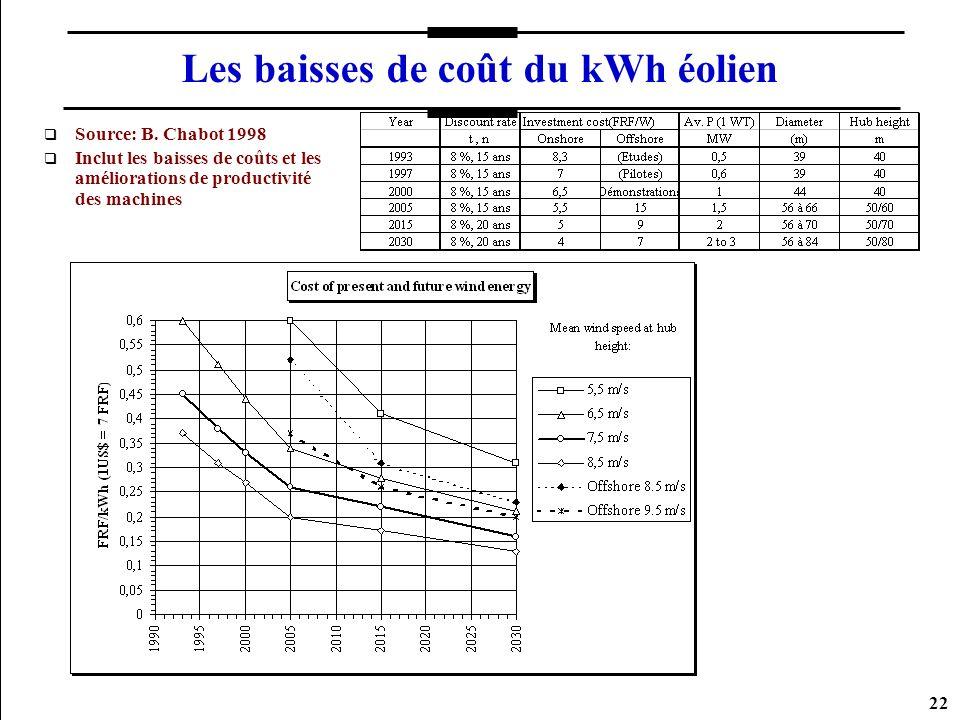 Les baisses de coût du kWh éolien