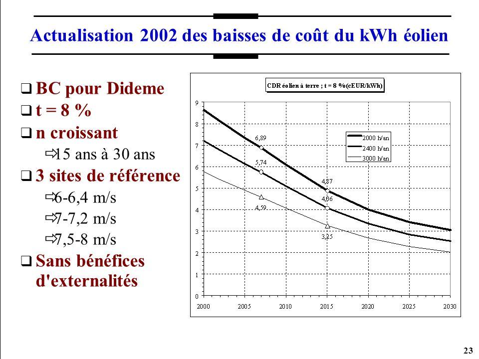Actualisation 2002 des baisses de coût du kWh éolien